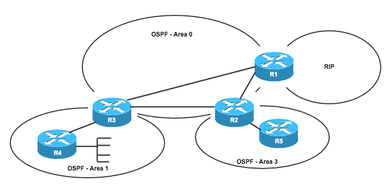 OSPF interet des areas