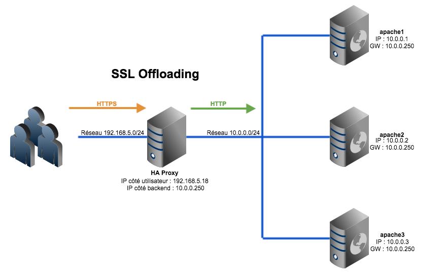 HAProxy - Mise en place d'une VIP en SSL (Offloading)